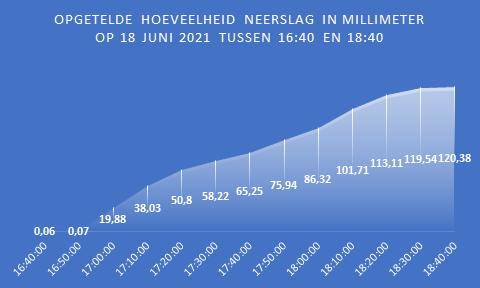 grafiek neerslag 18 juni in Bergen