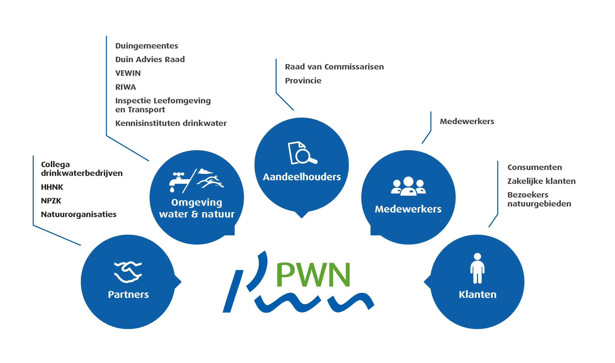 stakeholdersdialoog