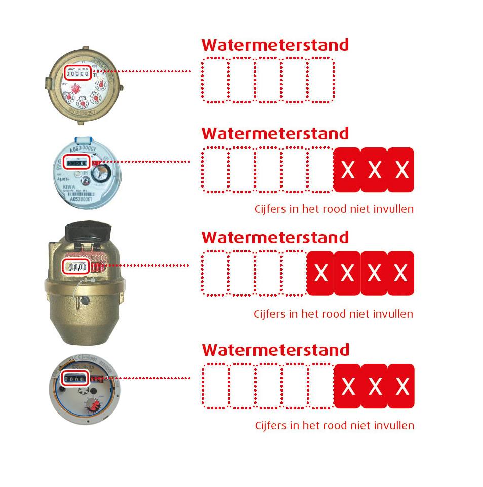 Overzicht watermeters met nieuwe watermeter